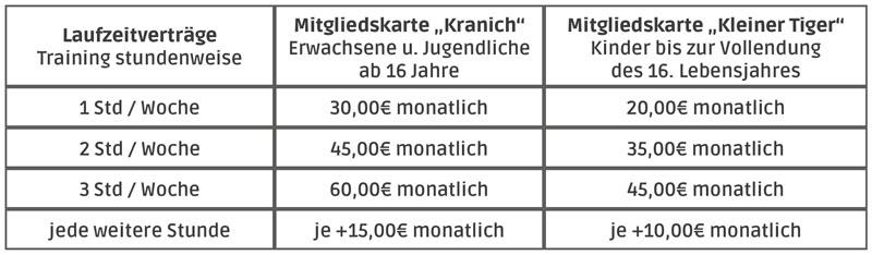 Preise Laufzeitverträge